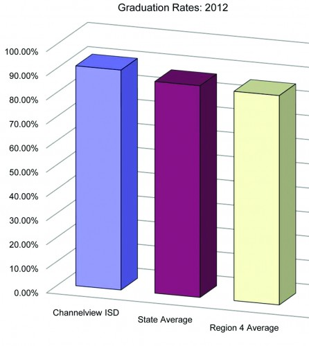 attendance graduation rates